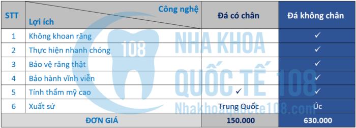 Tham khảo bảng giá đính đá răng tại Nha khoa Oze